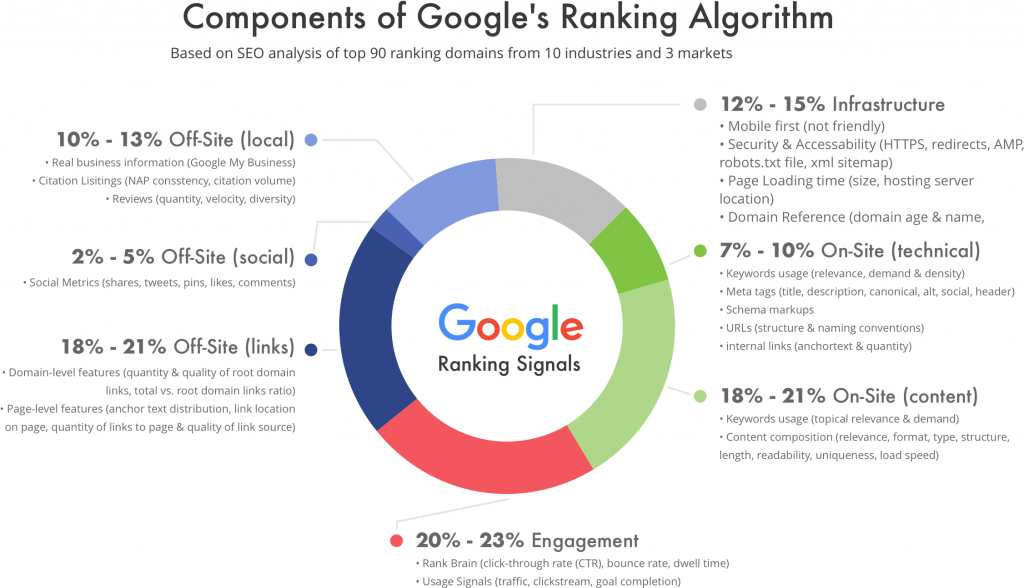 10 Tiêu Chí Xếp Hạng SEO Website Trên Google năm 2021 HTTPS